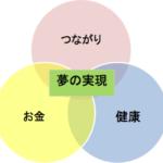 夢の実現に必要な3つの基本要素
